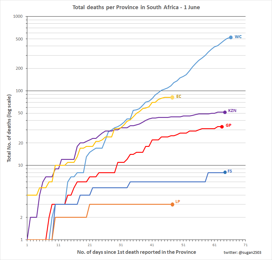Figure 19: RSA Provincial death toll up to 1 June