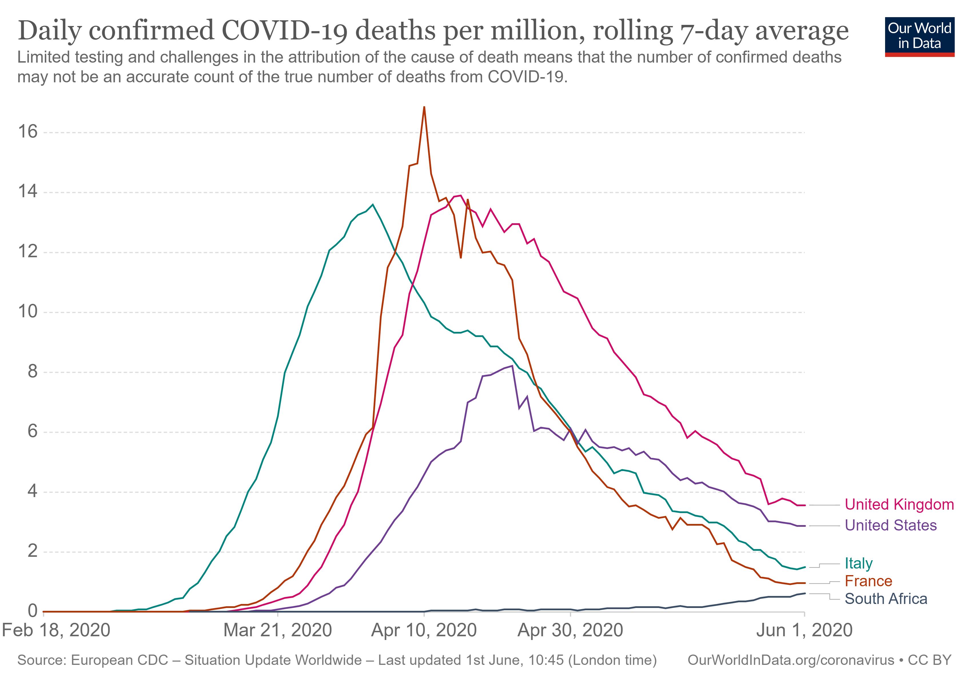 Figure 12: UK, USA, Italy, France vs RSA daily death toll (per million population)