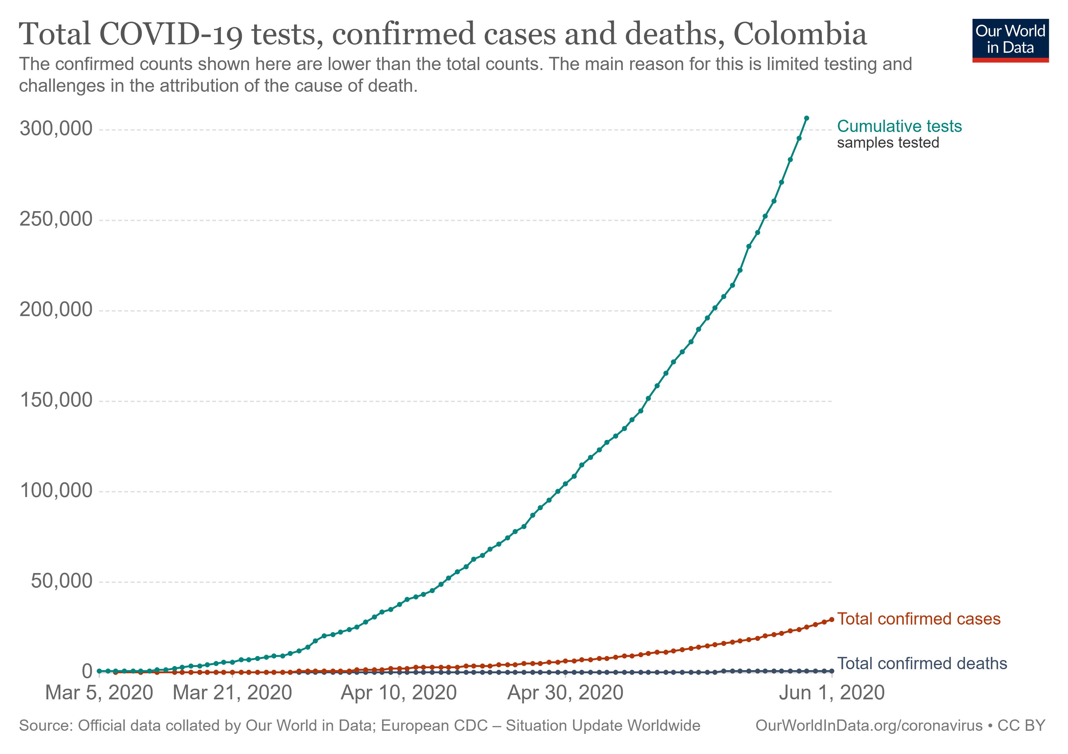 Figure 9: Colombia tests, cases and deaths (linear scale)