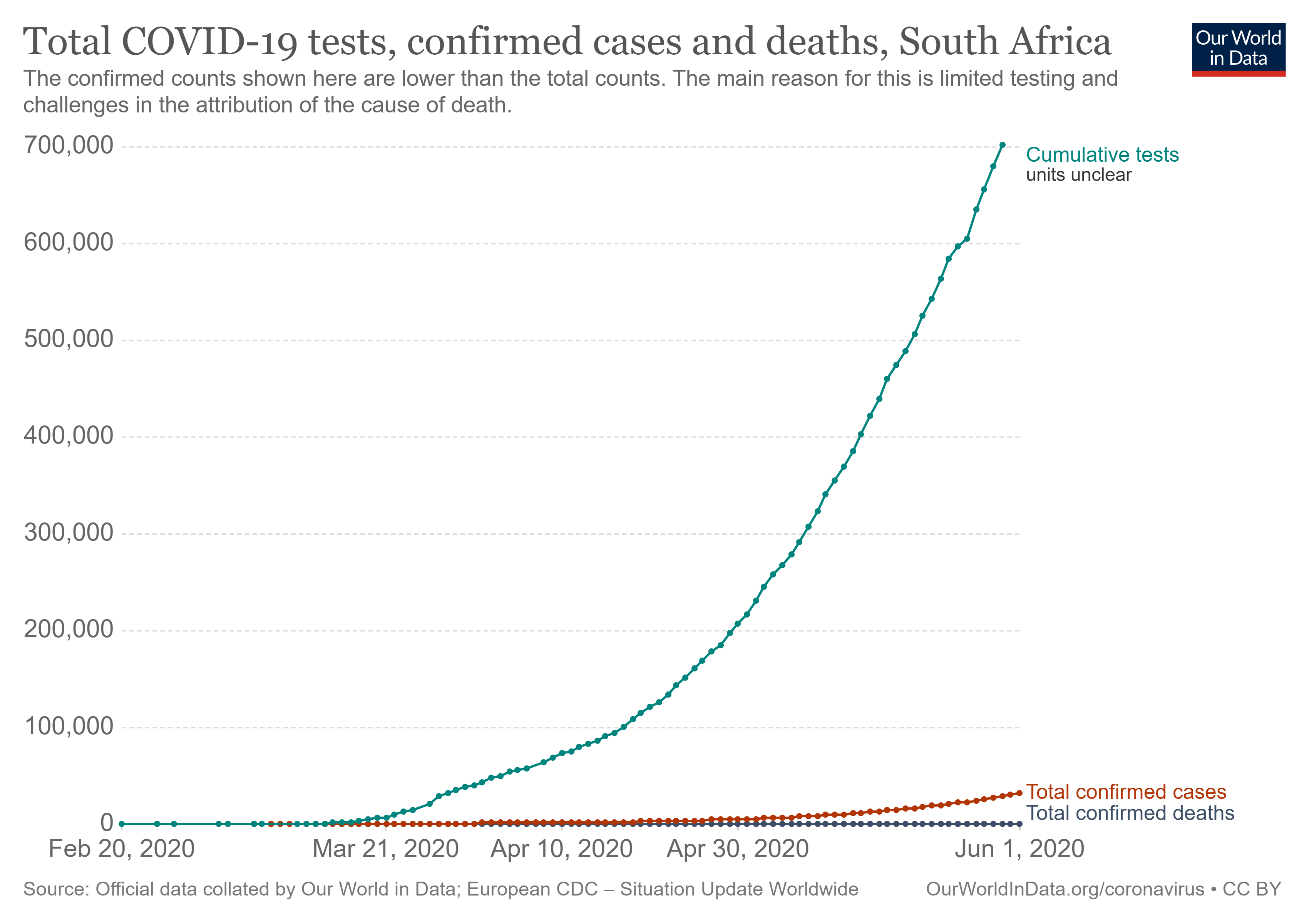 Figure 7: South Africa tests and cases (on linear scale)