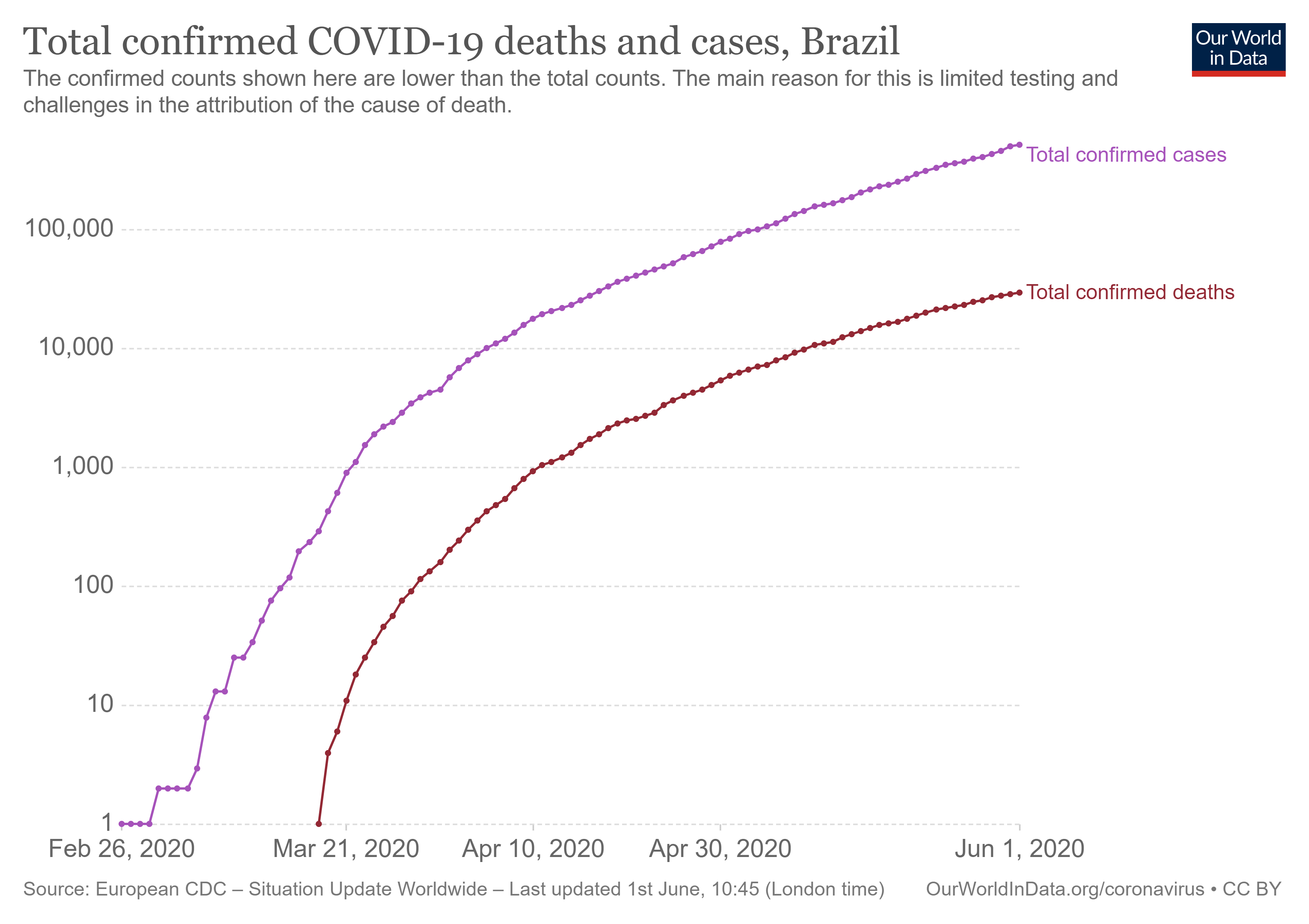 Figure 4: Brazil Covid-19 in full force