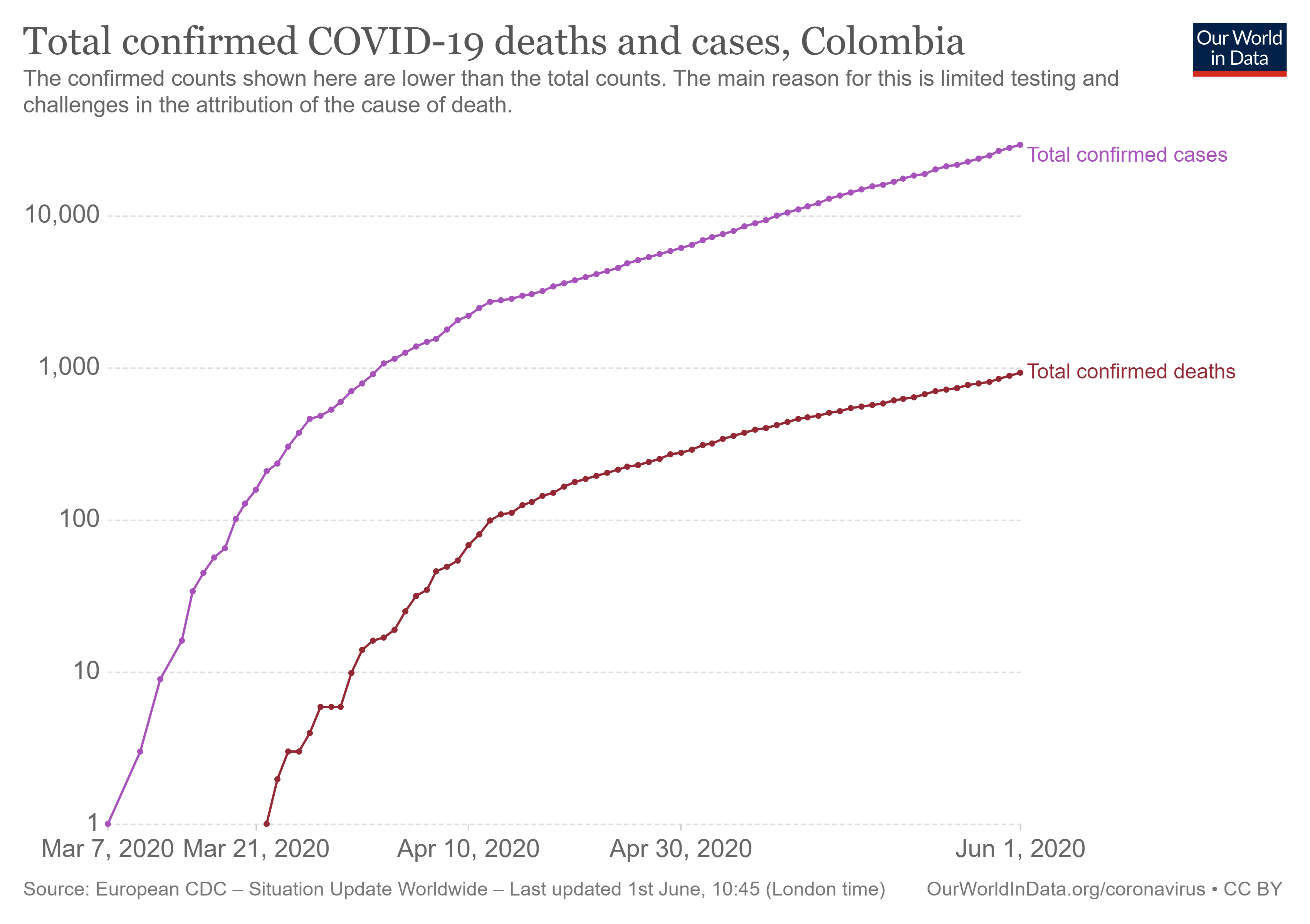 Figure 8: Colombia locked down, infections and deaths - curves also not yet flattened (log scale)
