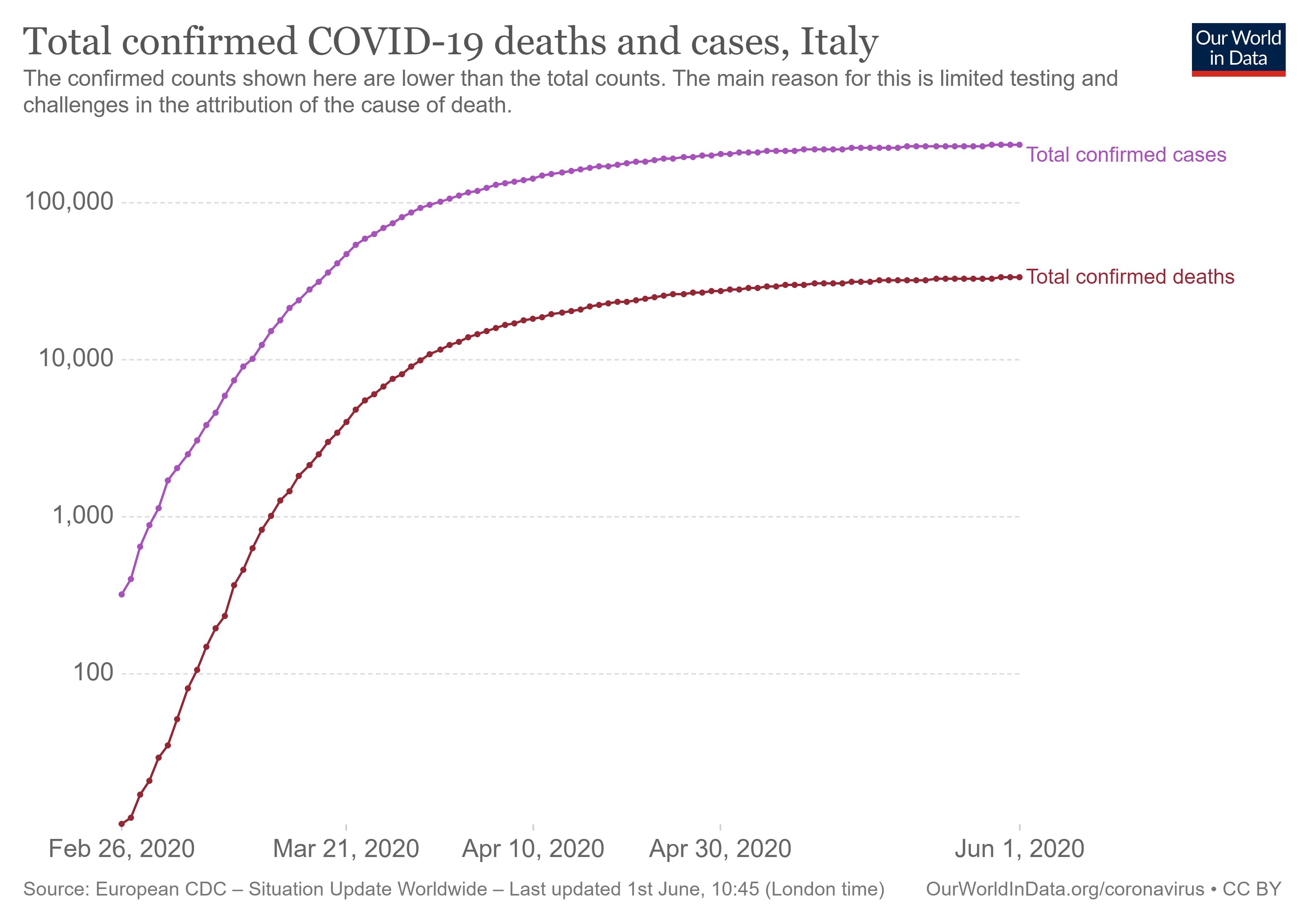 Figure 5: Italy Covid-19 1st wave flattened