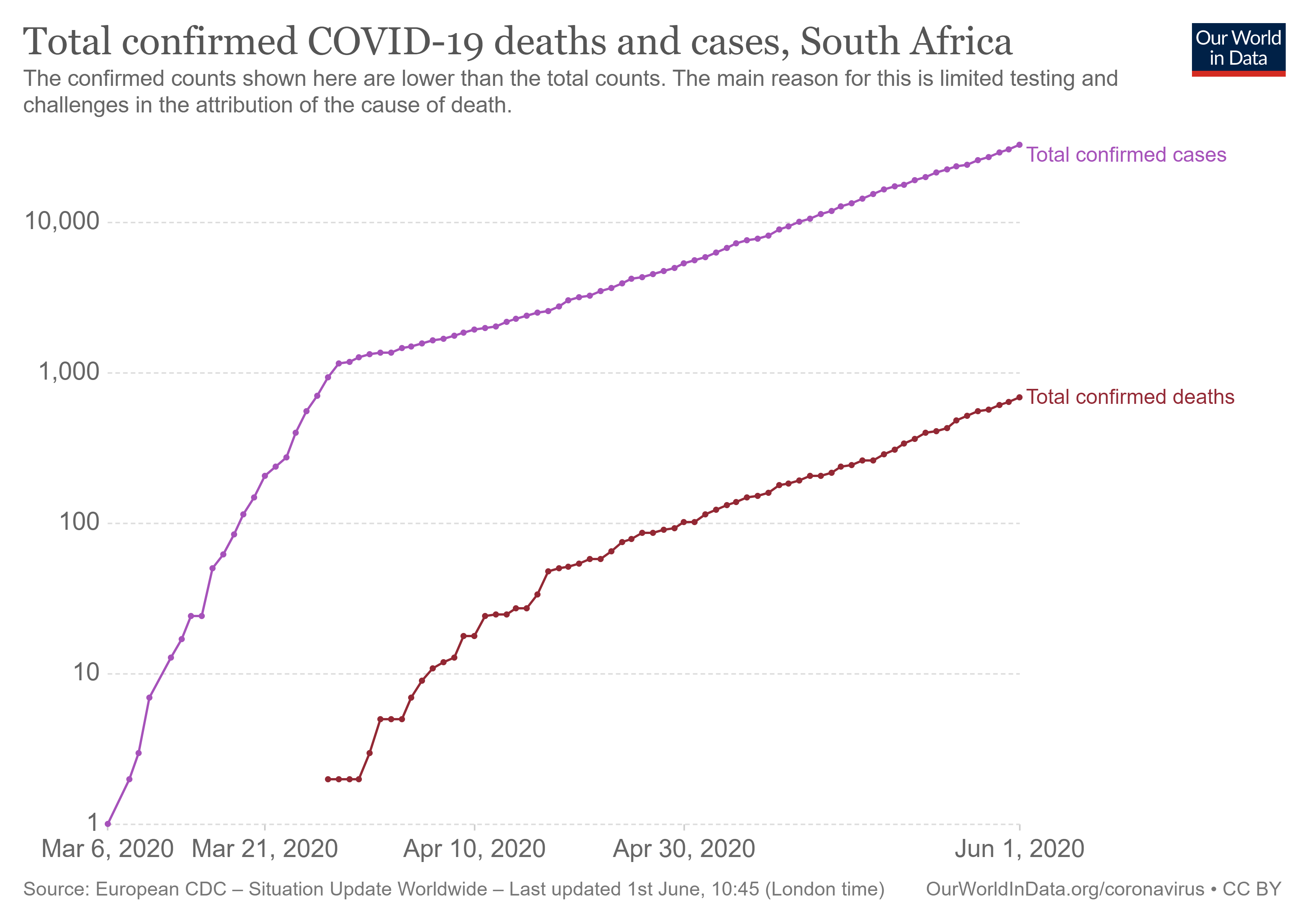 Figure 6: South Africa locked down, infections and deaths (on log scale) ``Curve`` not flattened yet