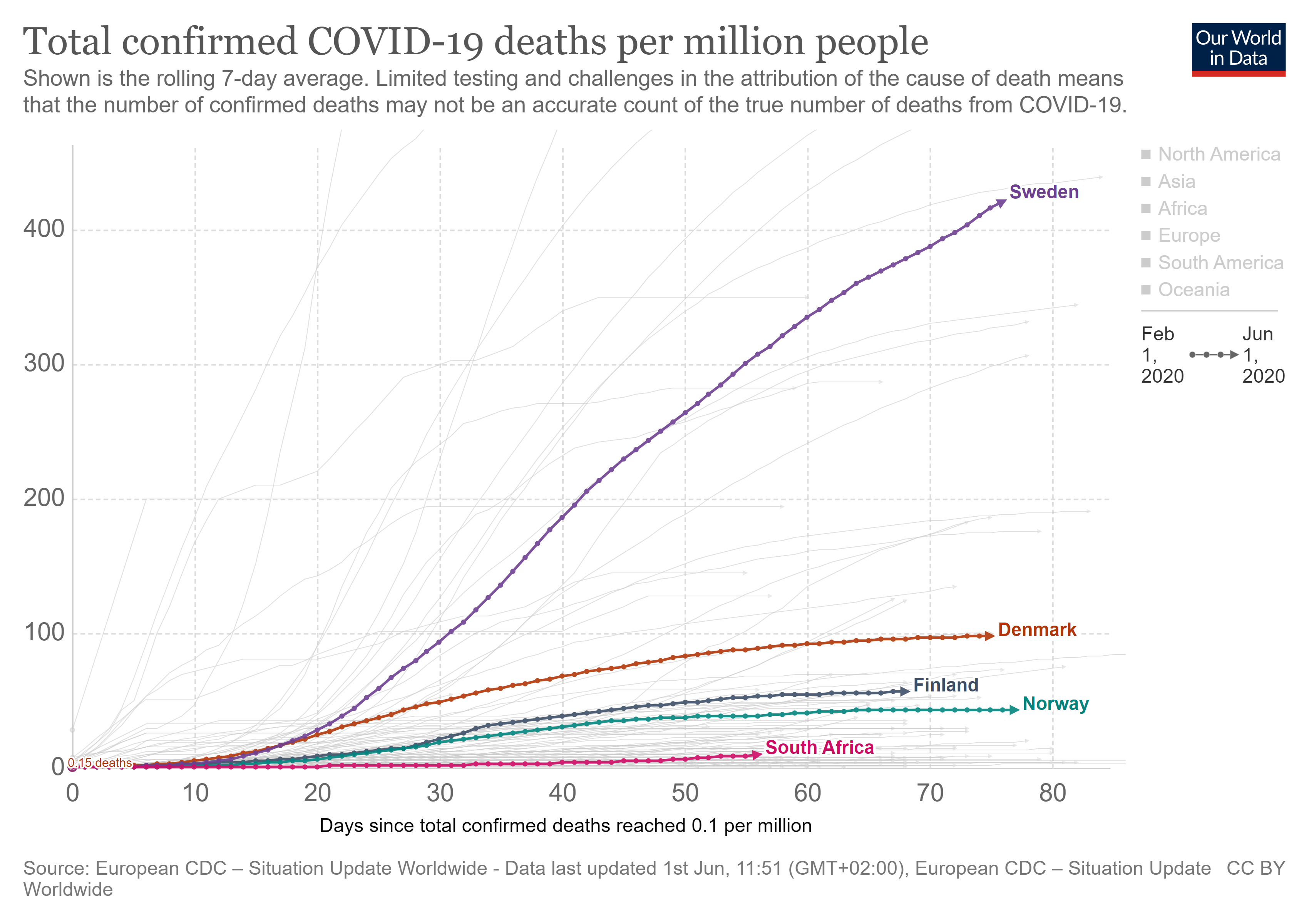 Figure 10: RSA deaths compared to Nordic Countries (Linear scale) per million people